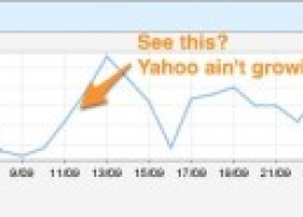 Goodbye Yahoo Search Marketing