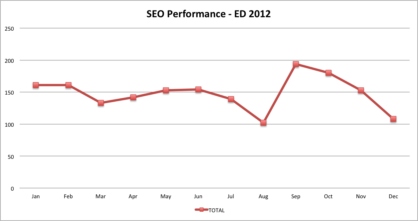 SEO Performance Chart